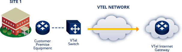 Ethernet Dedicated Internet